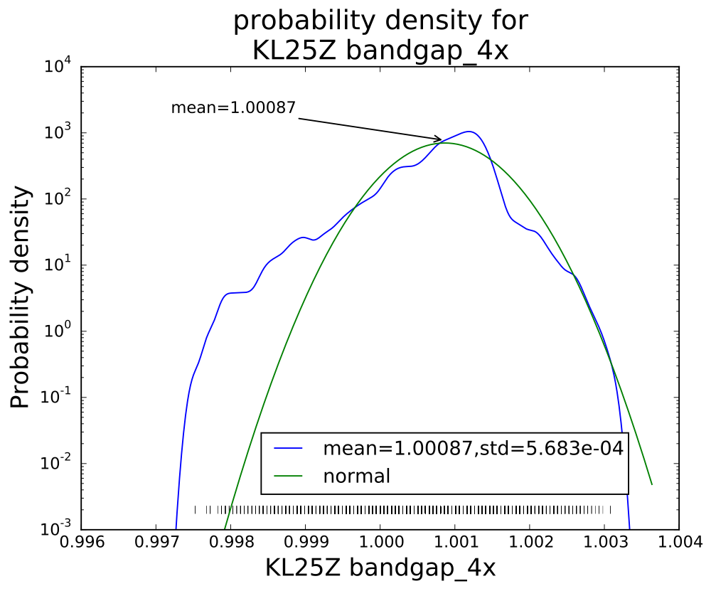 The smoothed log-histogram doesn't show the clumping of values that is more visible in the rug plot.