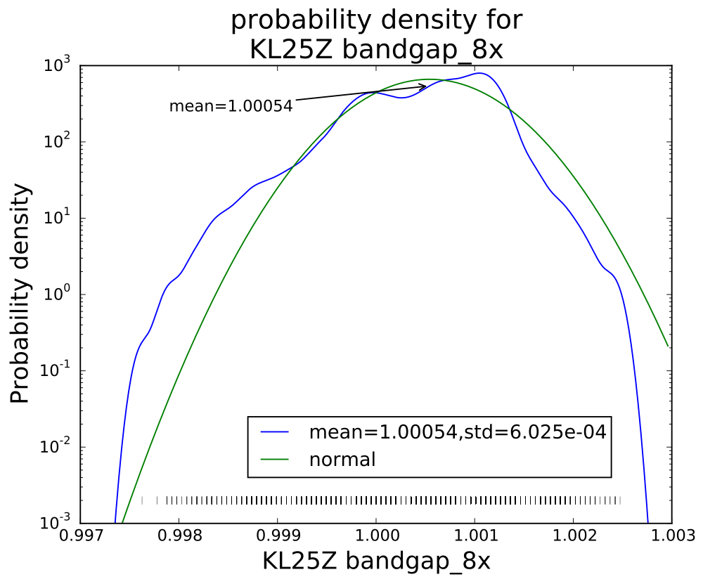 With eight averages, the distribution begins to look normal, but there is still clumping of values.