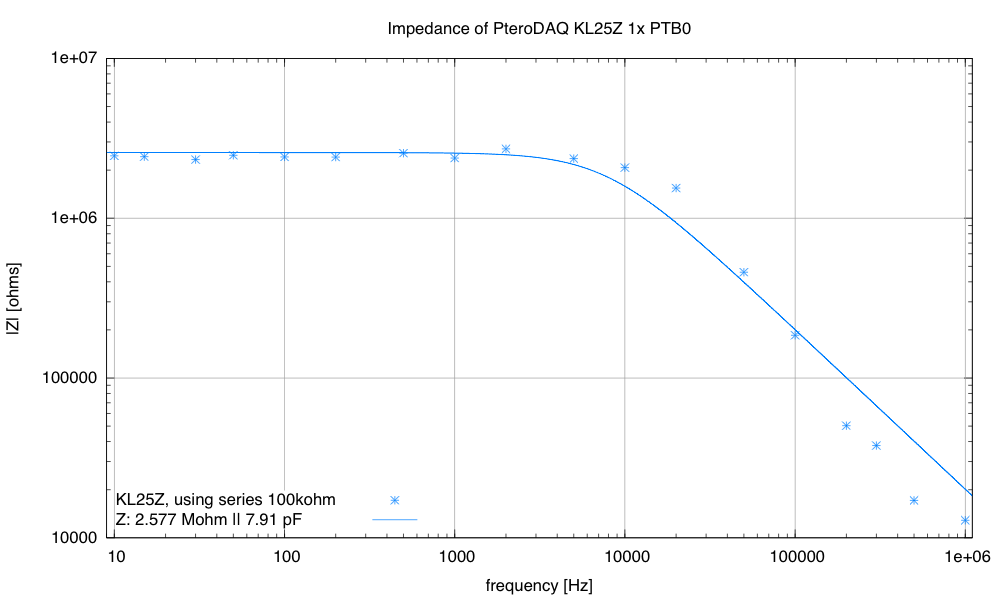 My estimate of C is 8pF±2pF, depending on how much of the high frequency data I include in the fit.