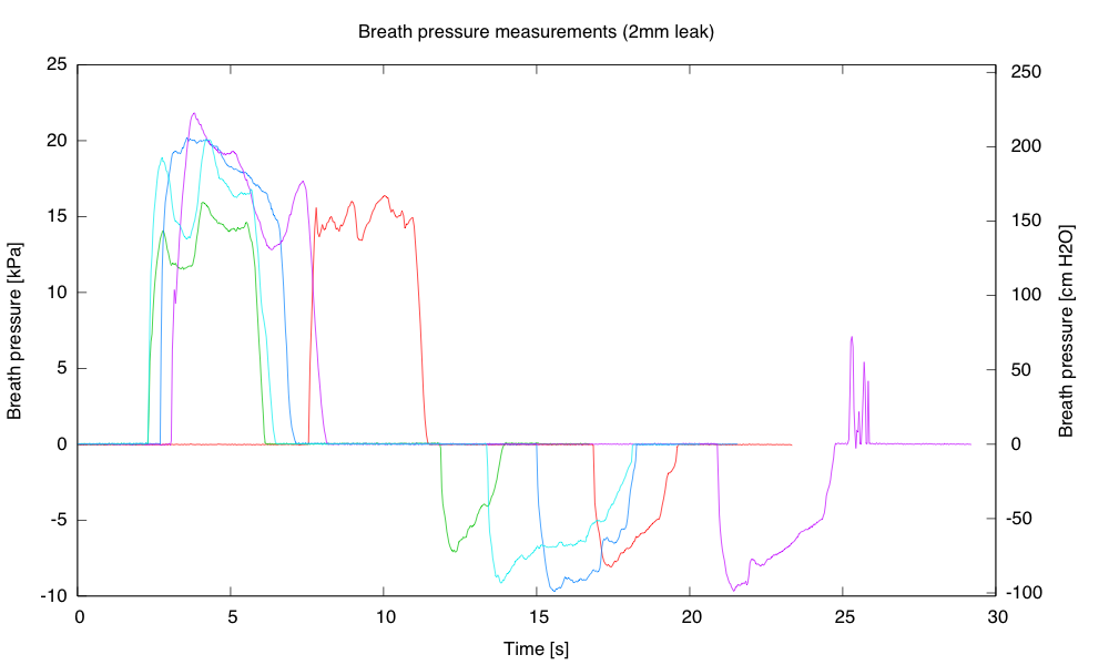 Plot of high-pressure exhalations followed by high-pressure inhalations (five attempts). I moved the apparatus away from my mouth between breaths, so these are not full breath cycles.  I don't know exactly what the noise at the end of the magenta trace is—probably jostling a loose connection.
