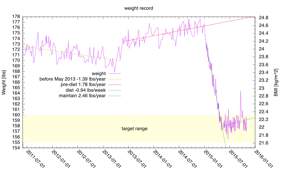 I'm back in my target range, but I want to have a solid week below 157 lbs before I discontinue the weight-loss diet.