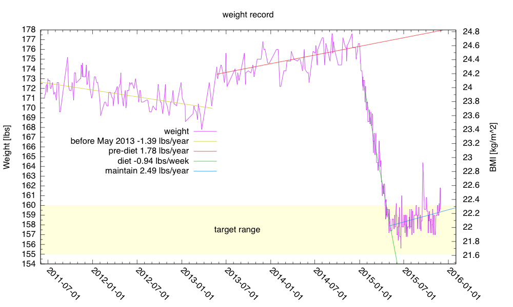 It doesn't show on this plot, but my weight barely got back in my target range today.