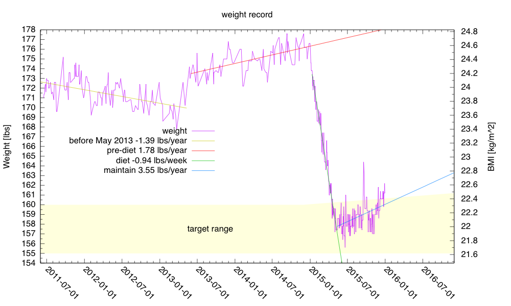 2015 weight record, showing successful weight loss followed by almost successful maintenance.