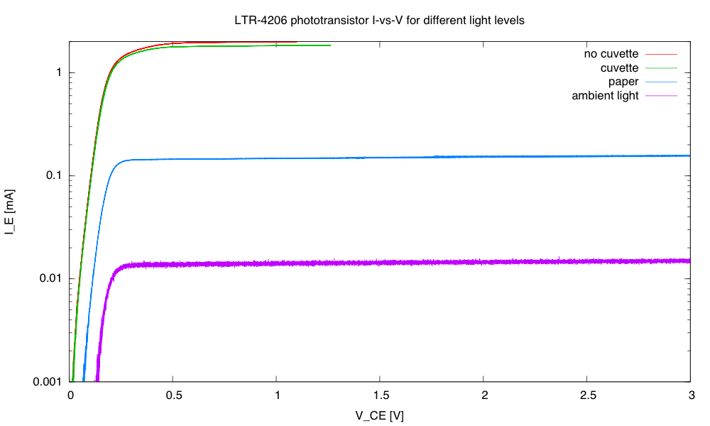 On the log current plot, one can see that it is important to have sufficient collector-emitter voltage to get into the saturation region of the curve—we need about 0.5V. I'd need to add a dark box for a colorimeter, as the ambient light in a dimly lit room is about 0.5% of the light through the cuvette, and would throw the measurements off.