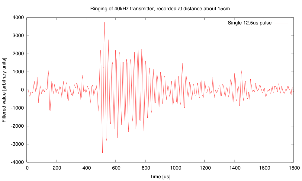 Even with just a single 12.5µs pulse, the transmitter rings for a long time.