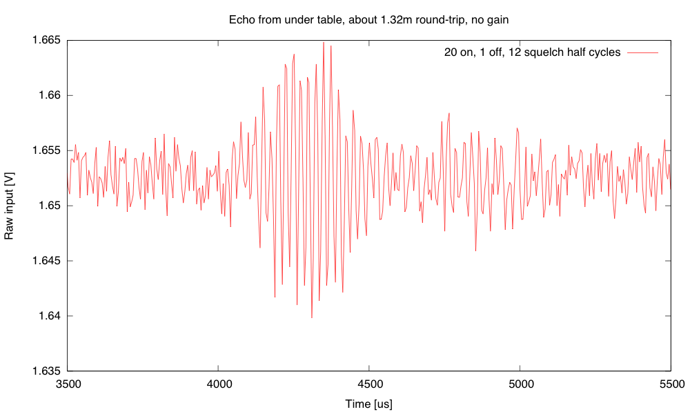 The zoomed-in raw data shows background noise around ±4mV and the first echo around ±12mV.