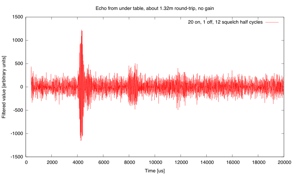 The signal-to-noise ratio is poor, but the echoes from 1, 2, and 3 round trips are clearly visible at around 4ms, 8ms, and 12 ms.