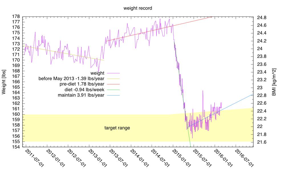 weight-2016-Feb-29