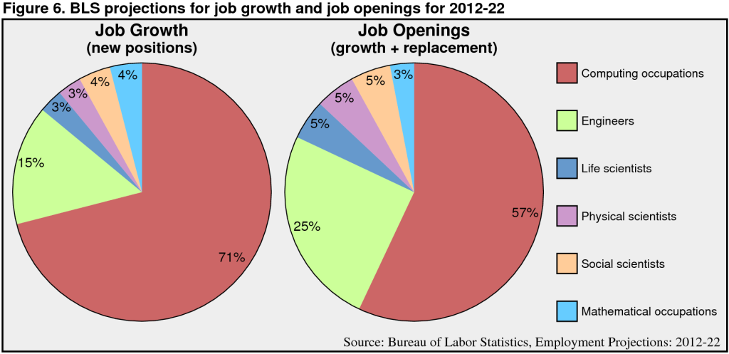 Note that computing and engineering jobs make up huge fraction of the job market, despite the relatively small proportion of engineering and CS faculty in most universities. Figure copied from http://cs.stanford.edu/people/eroberts/CSCapacity/images/BLSJobGrowth.png