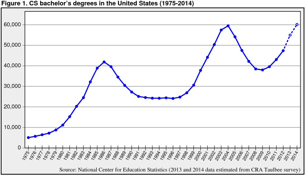 Number of CS bachelor's degrees per year, which trails total enrollment by a couple  of years.  [Copied from http://cs.stanford.edu/people/eroberts/CSCapacity/images/BSDegrees-1975-2014.png]