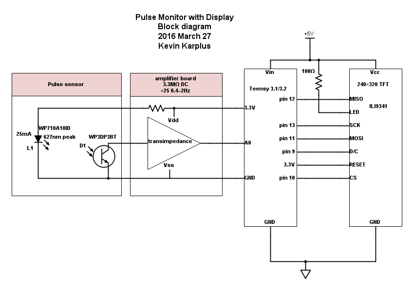 The block diagram shows the components I assembled for the monitor. I deliberately am not showing the pulse-monitor amplifier board, since that is a design exercise in my applied electronic course.