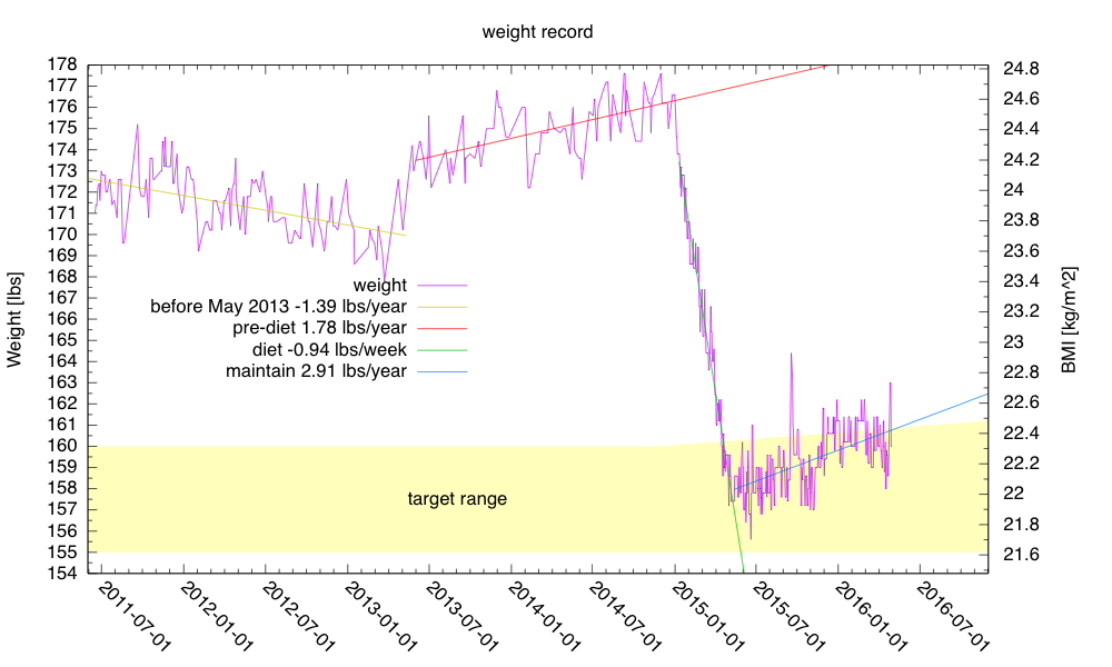 Weight is still hovering around the upper end of my self-selected target range.