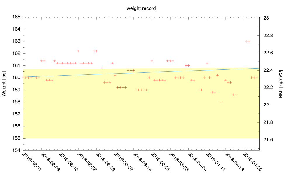 April saw a gradual decrease in weight, followed by a large upward spike at the end of the month.