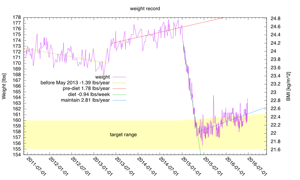 My weight has been creeping up, mainly as sudden upward spikes that take a while to recover from.