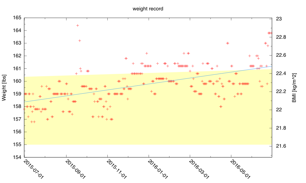 The detailed view of the last year shows a fair amount of scatter over an underlying gain of 2.81lbs/year (1.275kg/year). May had only 5 days above my self-imposed target range, but June had only 4 days within the range!