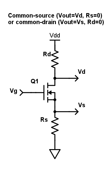 For a common-source configuration, the output is Vd, the load resistor is Rd, and Rs is set to 0Ω. For a common-drain configuration, Vs is the output, Rs is the load resistor, and Rd is set to 0Ω.