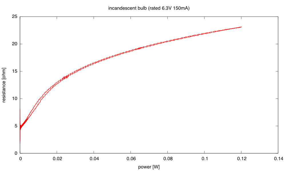 With a long (333s) period, the bulb almost reaches equilibrium temperature at each voltage, so the resistance vs. power curve is almost the same for increasing voltage as for decreasing voltage. [Note: the voltage range was not the same for this plot, as I had been playing with the function generator settings trying to do a hand-stepped plot.]