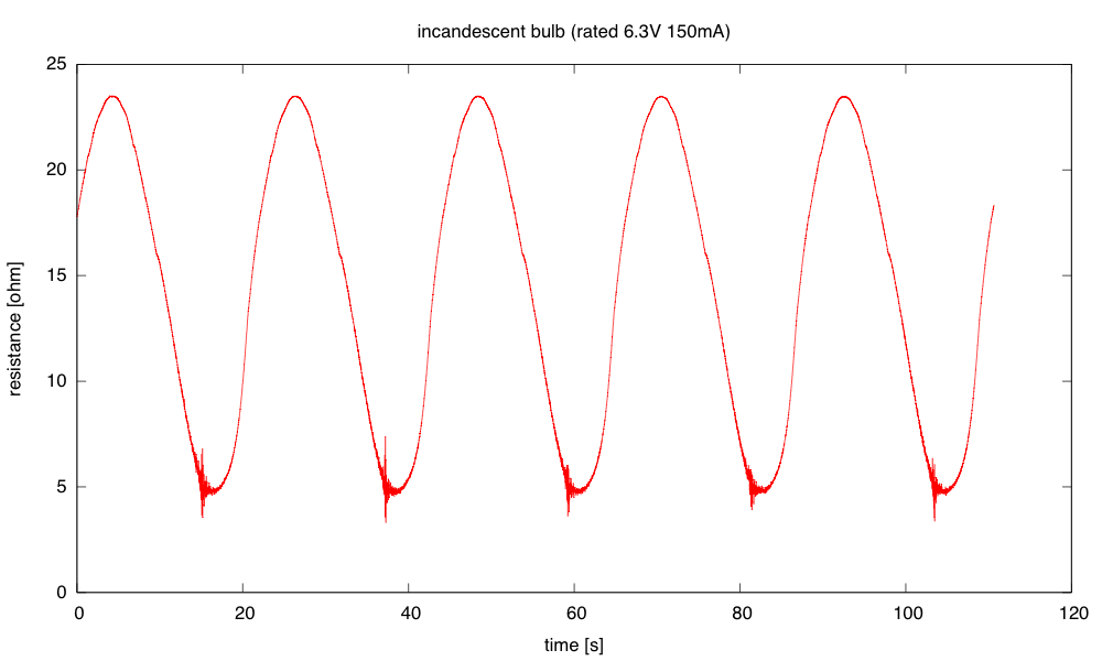 Note that the high noise (as the voltage and current get close to 0) occurs before the low point of the resistance—the resistance stays low until the bulb starts heating up again as the voltage rises.
