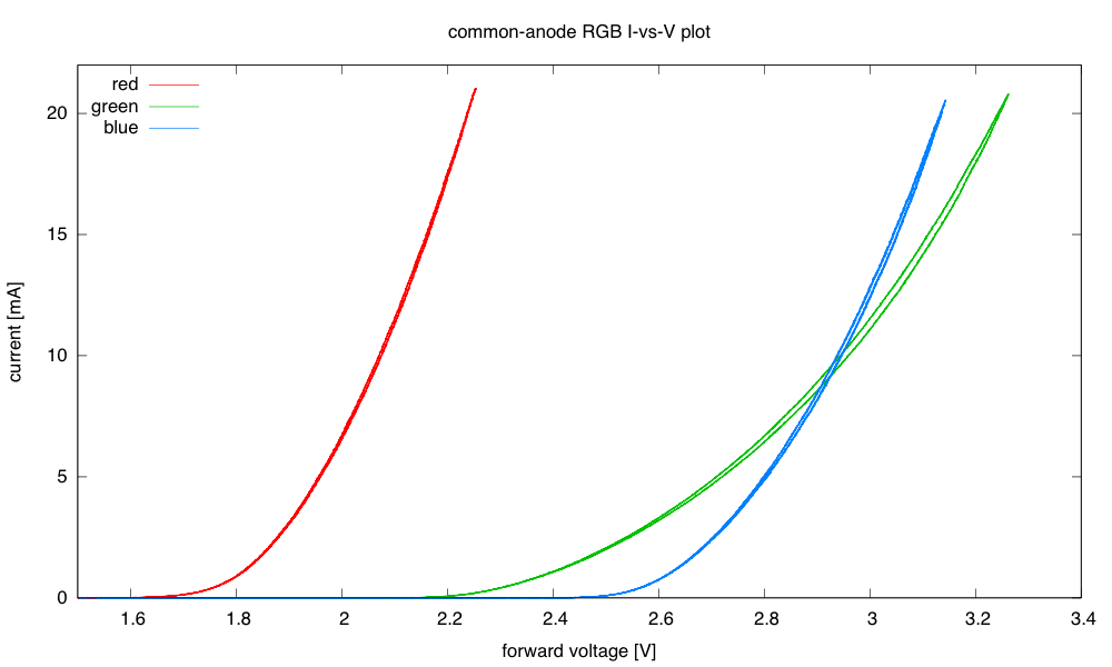 The red and blue curves are nearly parallel, just shifted by about a volt, but the current increases much more slowly with voltage for the green LED.