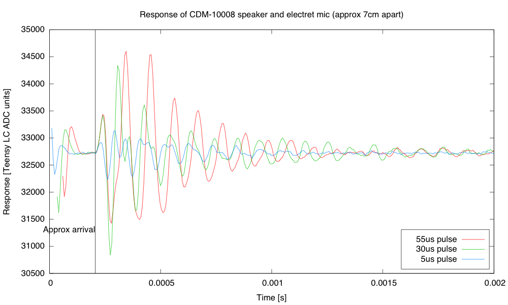 Short pulses seemed to trigger a resonance in the loudspeaker at about 9.4kHz, though short pulses resulted in an initial higher frequency mode being excited.