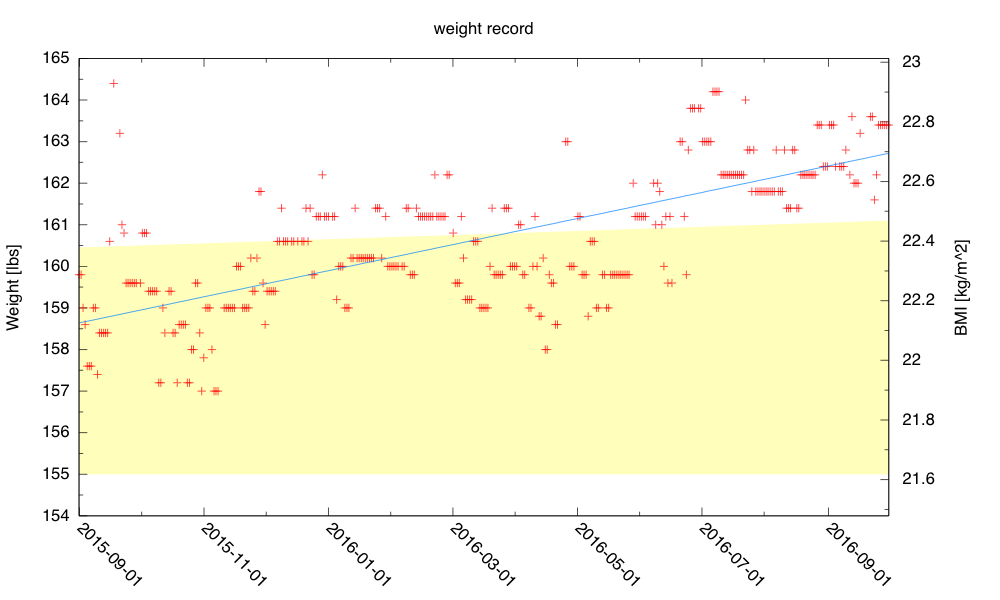For the past year, the trend line has had a slope of 3.76 lbs/year.
