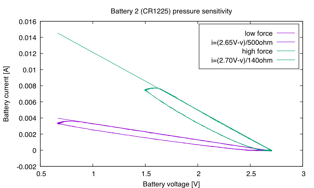 The battery has an internal resistance of 500Ω, but squeezing it hard brings the resistance down to about 140Ω.