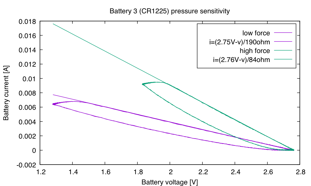 Battery 3 was a bit better than battery 2, getting up to 7mA without squeezing.