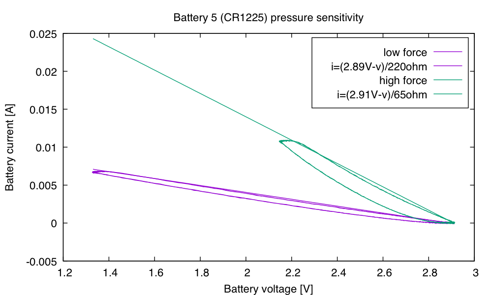 Battery 5 was the best battery tested, at least at high force, delivering 24mW (10.8mA@2.2V) to a 200Ω resistor.
