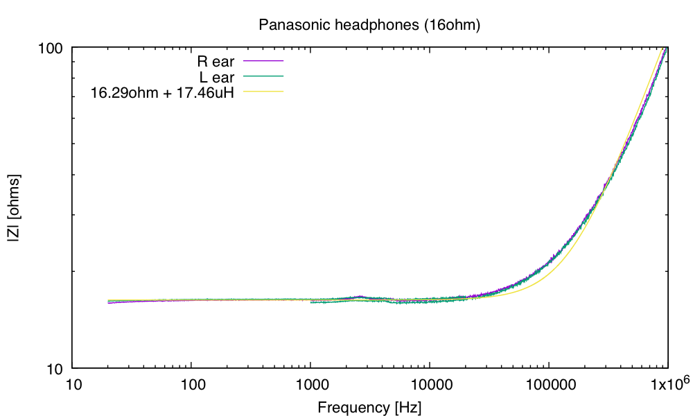The headphones are fairly well fit by a simple model: a resistor in series with an inductor.