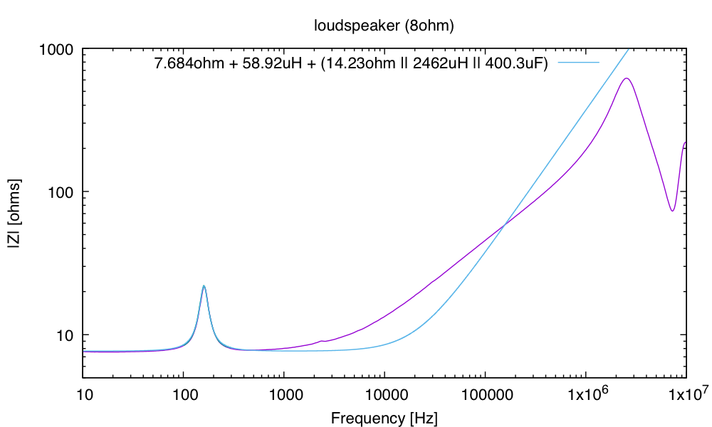 Amplitude data and fitted model. Note that the impedance does not rise as fast as a simple inductor for L1 would imply.