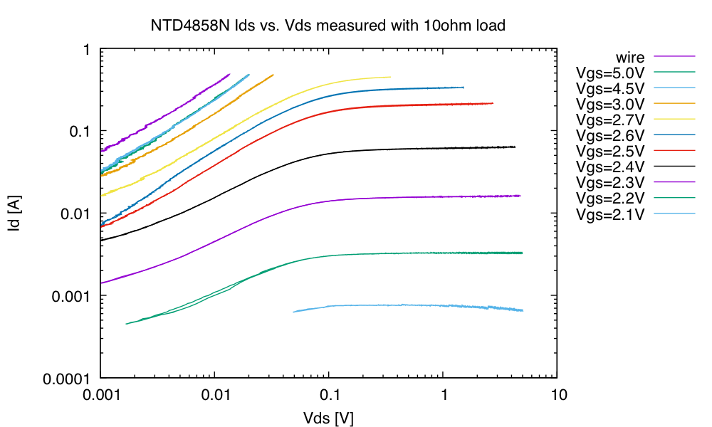 The saturation regions are well plotted up to Vgs=2.7V. I averaged 10 or 20 scans for each of these curves, to reduce quantization noise for small voltages or small currents.