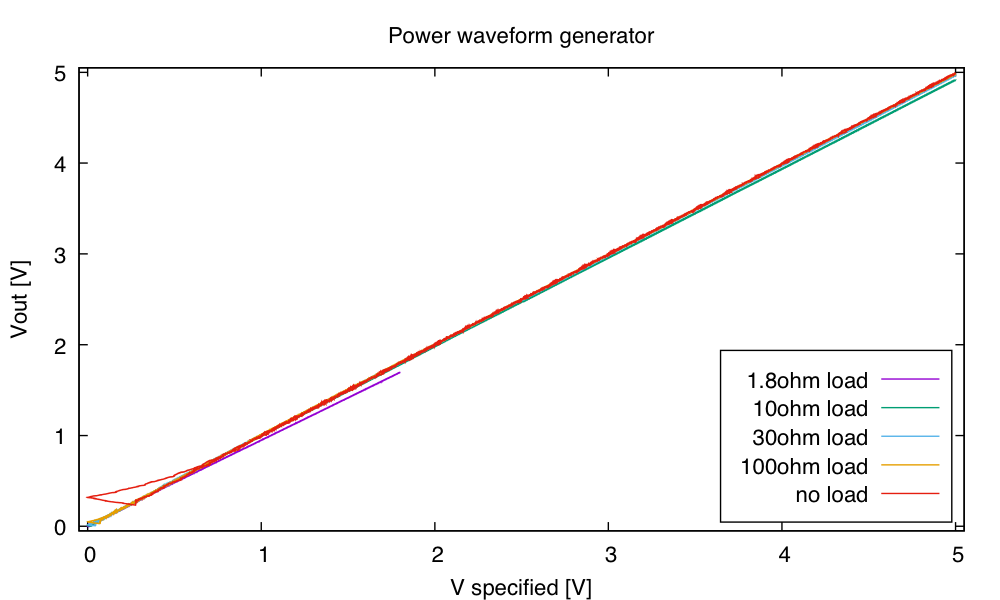 With no load, the power supply waveform generator has trouble with small voltages (no resistance to drain the capacitance) and has fairly high noise, but is nicely linear. At high load (1.8Ω) the voltage is substantially less than specified.