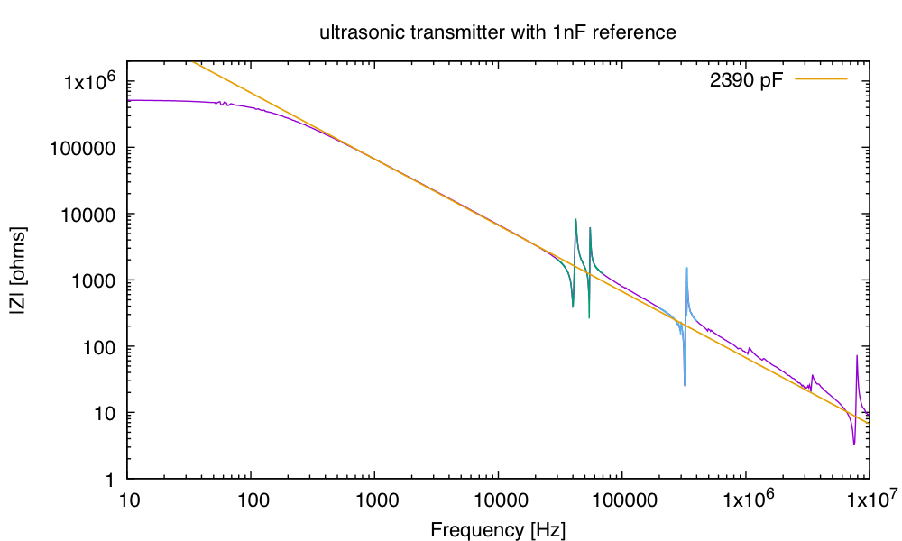Using 1nF capacitor as a reference impedance, rather than a resistor, results in much more comparable voltages across the whole frequency range, and a cleaner impedance spectrum. But at low frequencies, we're really seeing the impedance of oscilloscope inputs, rather than the ultrasonic transmitter.
