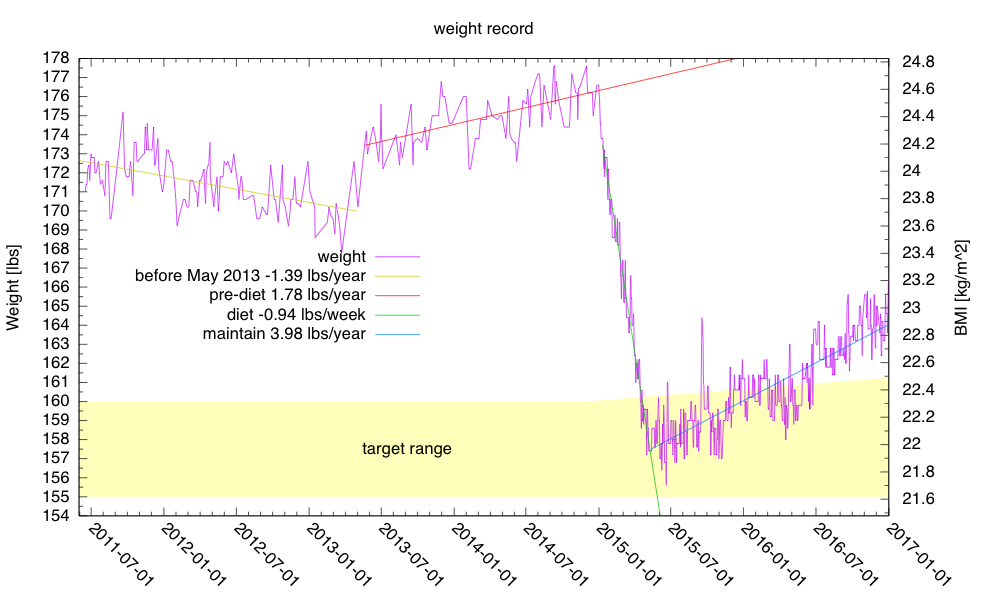 My weight only stayed in my desired range for about 6 months at the end of my diet.