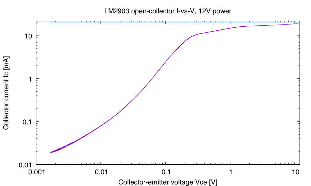 Even up to 11V, the LM2903 collector stays below the 20mA maximum current, but I'd want to make sure that there was some current-limiting resistor for any power-supply voltage above 12V.