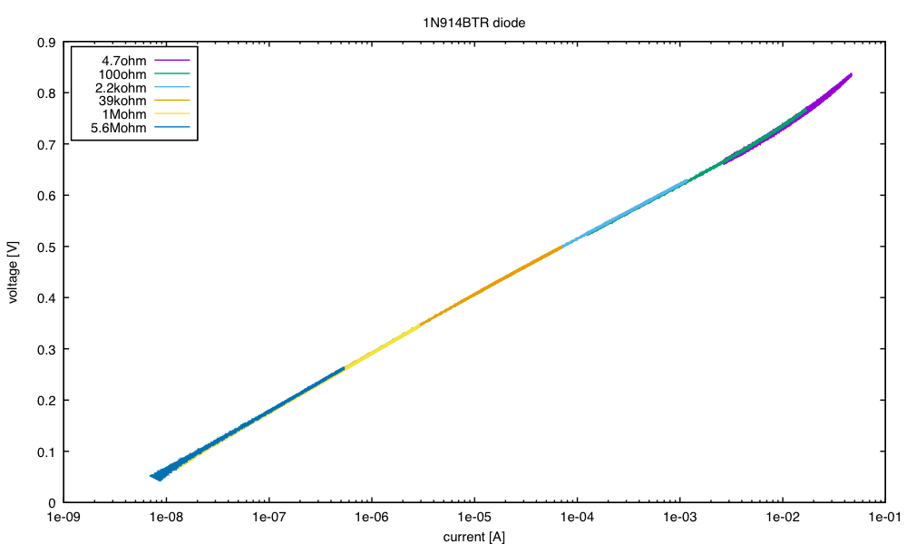 Forward voltage as a function of current for a 1N914BTR diode.