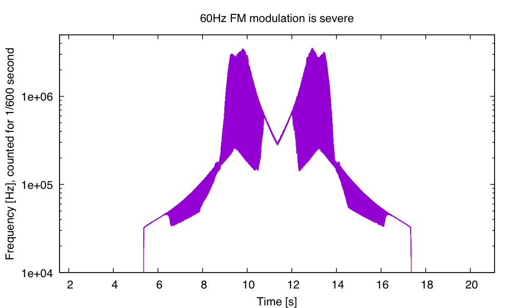 This plot of frequency vs. time shows the pattern of frequency modulation, which varies substantially as the voltage changes, but seems to be repeatable for a given voltage. (One period of the triangle wave is shown.)