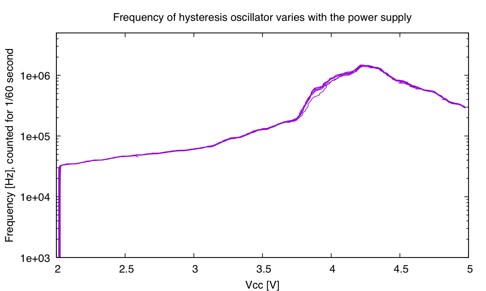 At low voltages, the oscillator doesn't oscillate. The frequency then goes up with voltage, but peaks around 4.2V, then drops again at higher voltages.