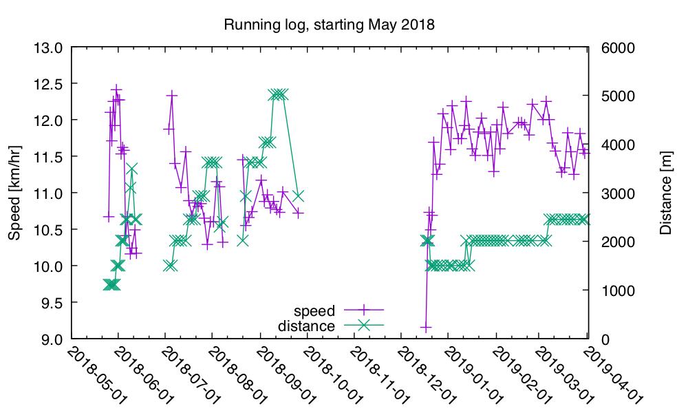 running-2019-Mar-31