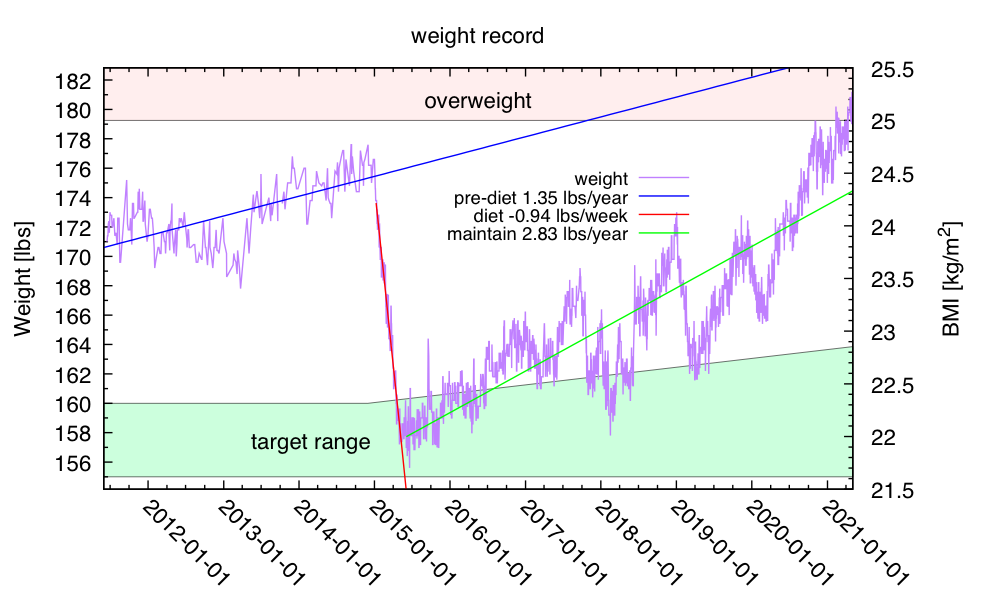 weight-2021-Apr-30