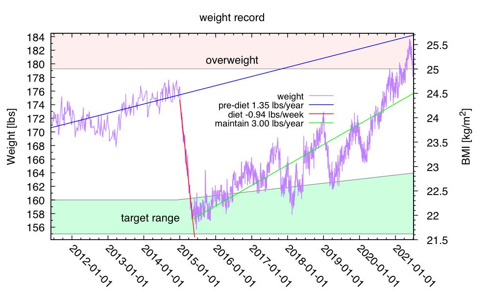 weight-2021-Jul-01