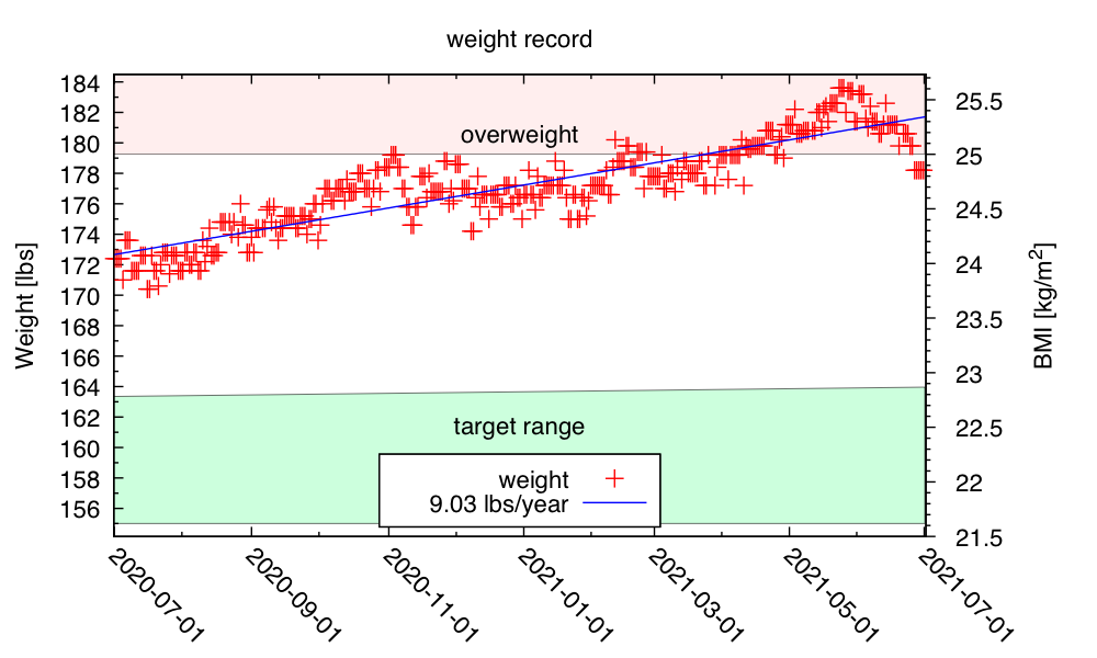 year-weight-2021-Jul-01