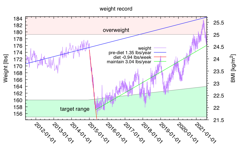 weight-2021-Aug-01
