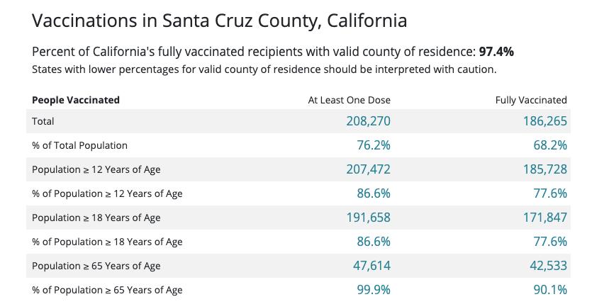 Vaccinations-santa-cruz-2021-Oct-1