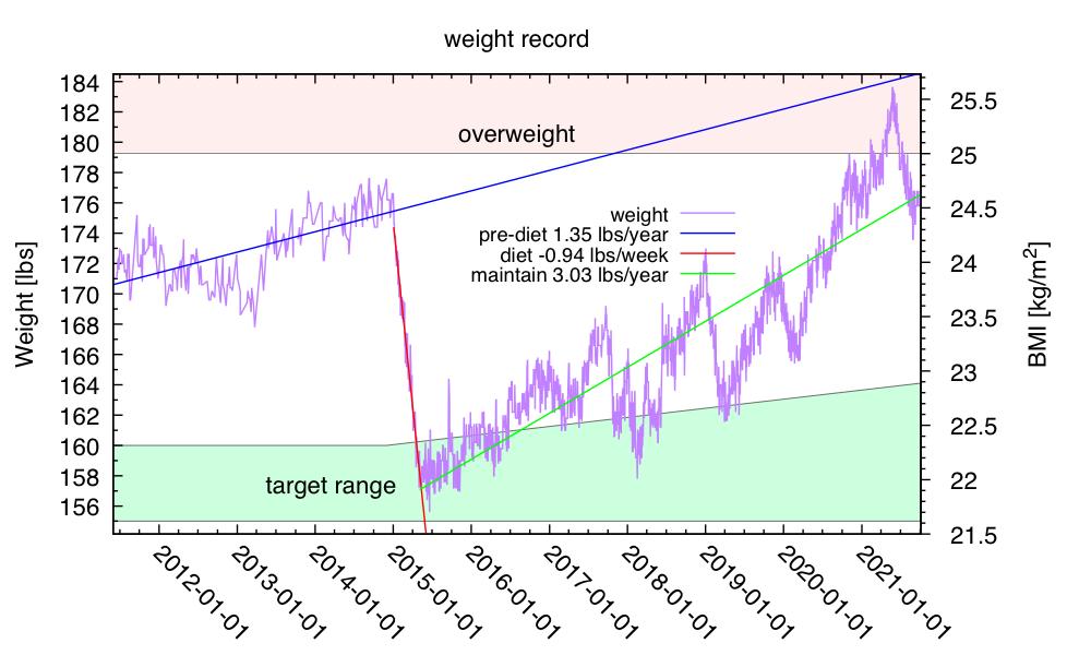 weight-2021-Oct-01