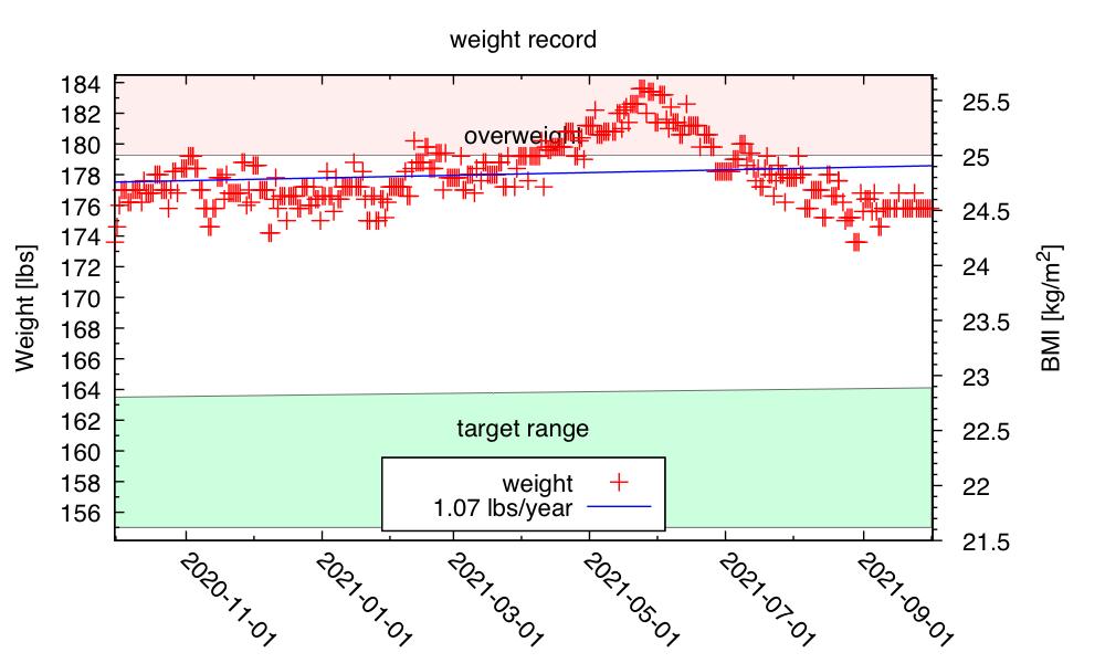 year-weight-2021-Oct-01